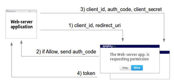 OAuth2 web server application