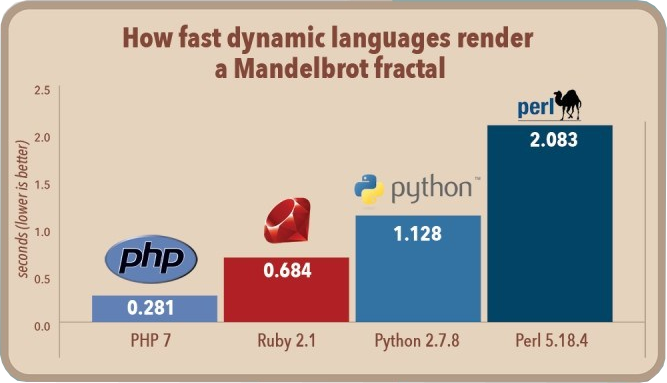 PHP 7.2 introduces again some performance improvement. According to the  benchmark published by Michael Larabel, PHP 7.2 is 20% faster than 7.0 and  10% ...