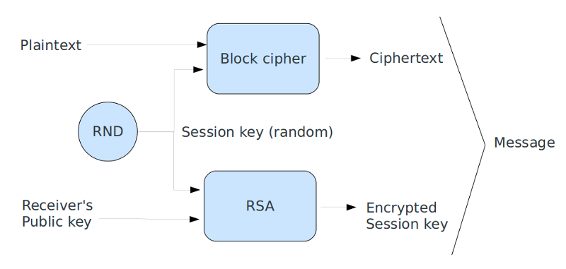 Encryption, authentication and data integrity in PHP
